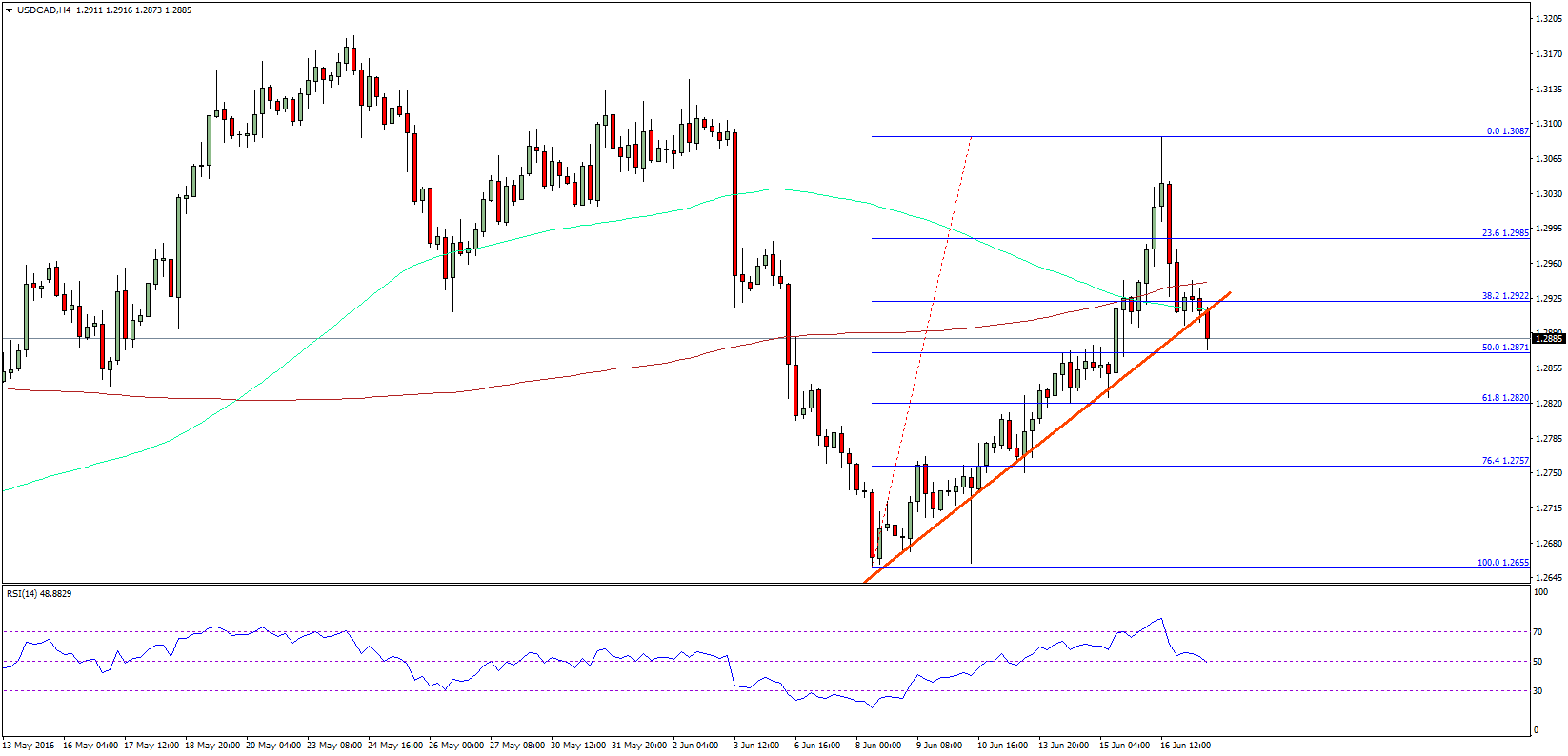 USDCAD Update – Is This A  Reversal In Canadian Dollar?