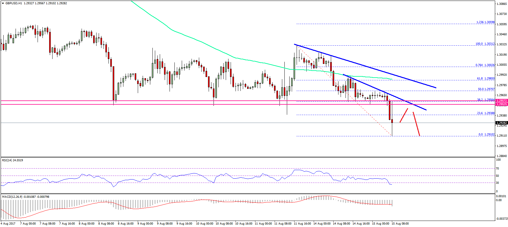 Us gbp forex