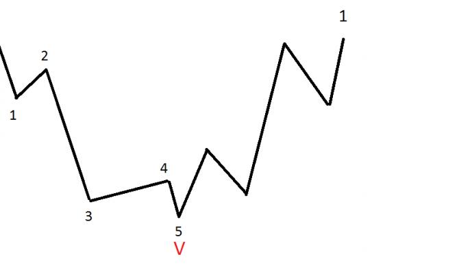 Elliott Waves Advanced – Part 1